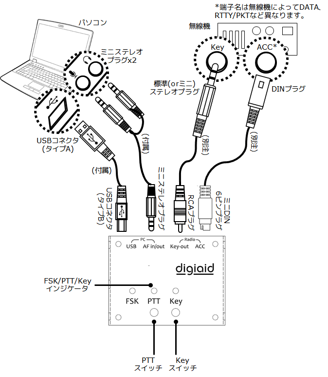 digiaid接続