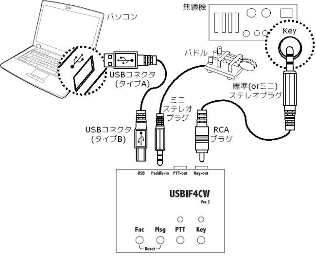 USBIF4CW接続例(CW)