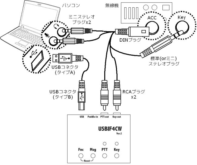 USBIF4CW接続例(デジタルモード)